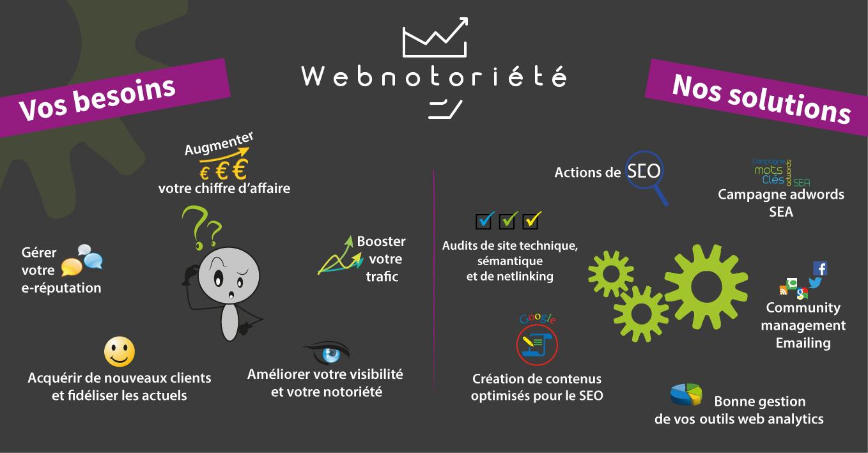 Métiers SEO et Webmarketing de l'agence de référencement Webnotoriété