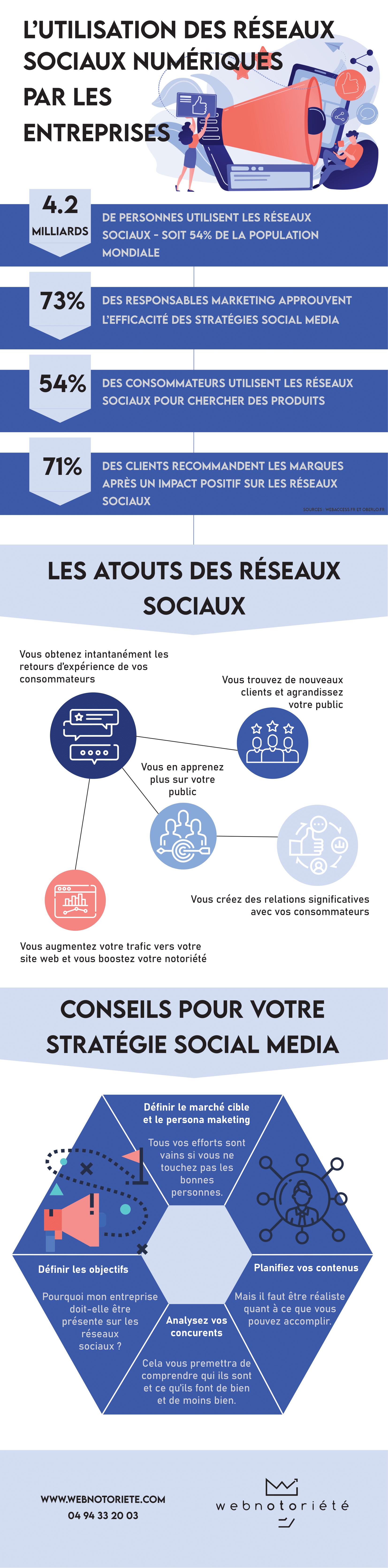 utilisation des réseaux socizux numériques par les entreprises